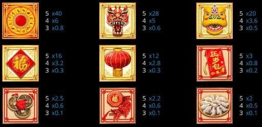 เกมสล็อต-CHINESE-NEW-YEAR-paytable