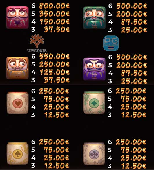 Lucky Neko Gigablox payout ตารางจ่ายเงินรางวัล